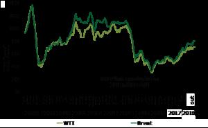 Gráfico 1 – Preço do Barril de Petróleo