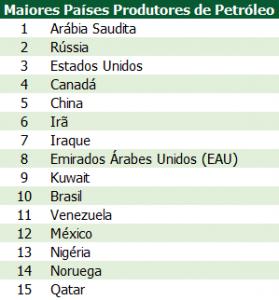 Tabela 1 – Maiores Produtores de Petróleo