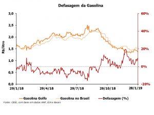A defasagem do preço da gasolina está 9,6% acima do preço do Golfo do México (EUA). Fonte: CBIE