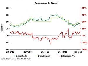 A defasagem do preço do diesel está 8,8% acima do peço do Golfo do México (EUA). Fonte: CBIE