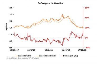 A defasagem do preço da gasolina está 7,8% e do diesel 8,7% acima do peço do Golfo do México (EUA). Fonte: CBIE.