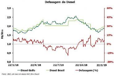 A defasagem do preço do diesel está 4,9% e do diesel 8,7% acima do peço do Golfo do México (EUA). Fonte: CBIE.