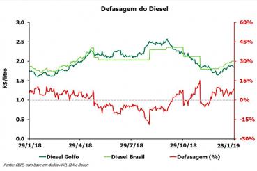 Preço do Diesel brasileiro volta a crescer e defasagem positiva fecha janeiro perto dos 9%