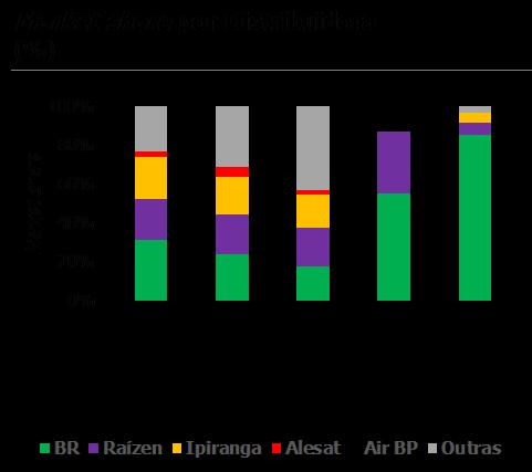 Market share por Distribuidora de Combustíveis. (Fonte CBIE)