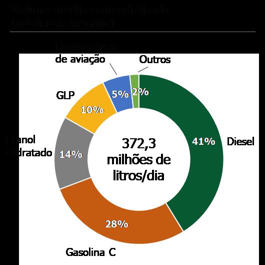 Volume médio de combustível comercializado no Brasil. (Fonte: CBIE)