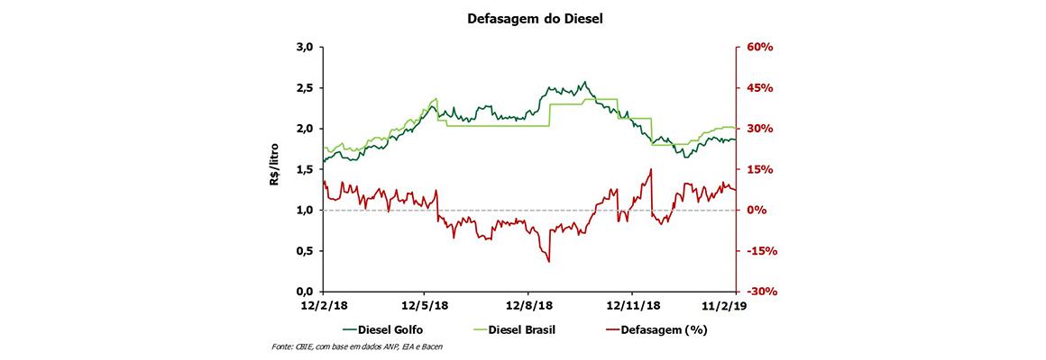 A defasagem do preço da gasolina está 2% e do diesel 7,4% acima do peço do Golfo do México (EUA). Fonte: CBIE.