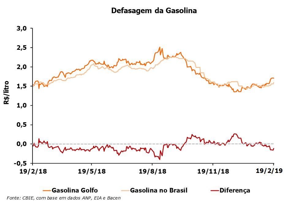 A defasagem do preço da gasolina está R$0,11/litro abaixo do preço do Golfo do México (EUA). Fonte: CBIE