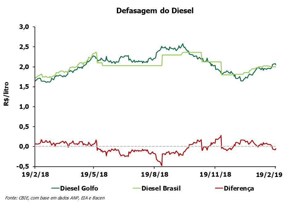 A defasagem do preço do óleo diesel está R$0,11/litro abaixo do preço do Golfo do México (EUA). Fonte: CBIE