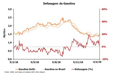 A defasagem do preço da gasolina está 2,3% acima do preço do Golfo do México (EUA). Fonte: CBIE