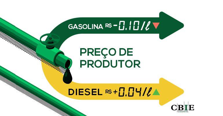 A defasagem do preço da gasolina R$0,10/litro abaixo e do diesel R$0,04/litro acima do preço do Golfo do México (EUA). (Fonte: CBIE).