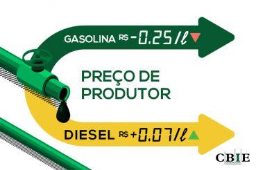 A defasagem do preço da gasolina R$0,25/litro abaixo e do diesel R$0,07/litro acima do preço do Golfo do México (EUA). (Fonte: CBIE).