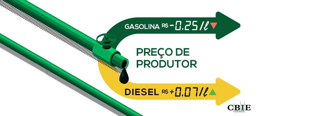 Em queda livre, preço da gasolina fica R$0,25 abaixo do preço no mercado internacional. Petrobras intervém.