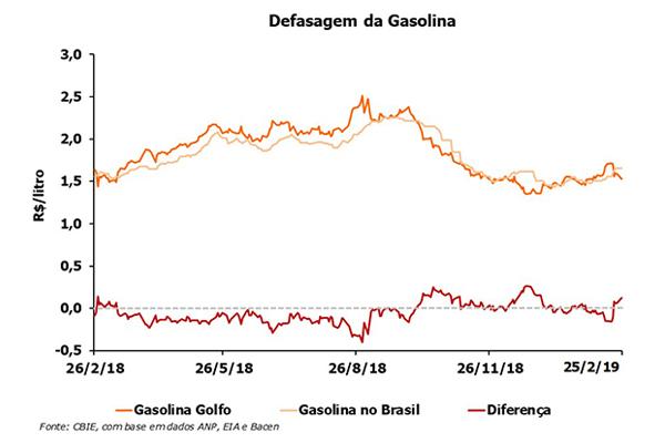 A defasagem do preço da gasolina R$0,13/litro e do diesel R$0,08/litro acima do preço do Golfo do México (EUA). (Fonte: CBIE).