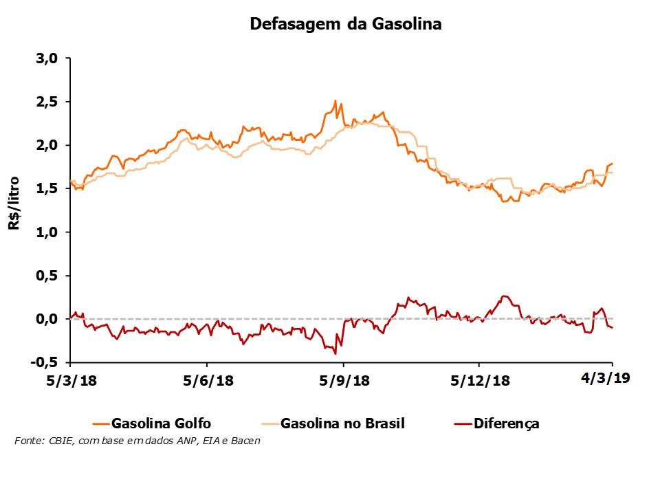 A defasagem do preço da gasolina está R$0,10/litro abaixo do preço do Golfo do México (EUA). Fonte: CBIE