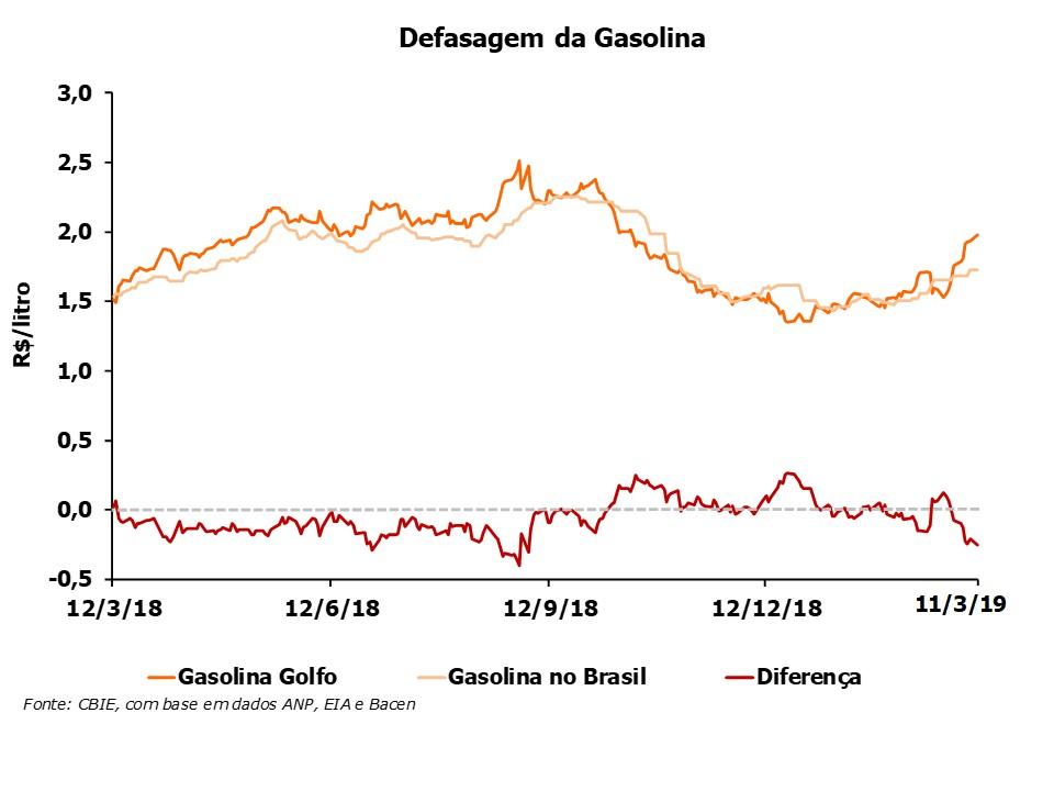 O preço da gasolina está R$0,25/litro abaixo do preço do Golfo do México (EUA). Veja a variação anual. Fonte: CBIE