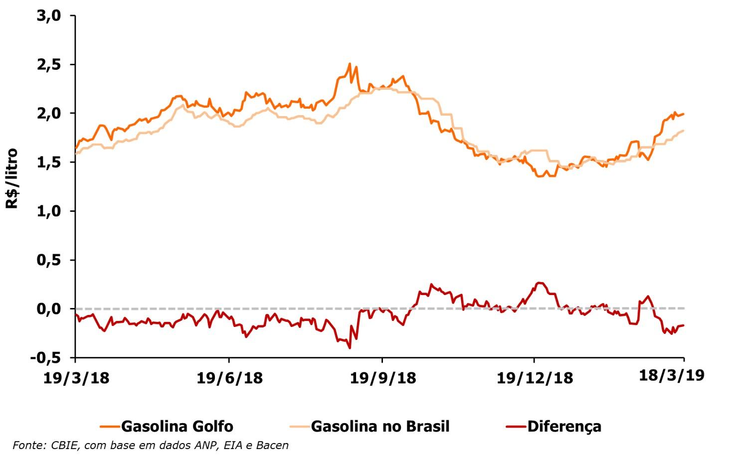 O preço da gasolina está R$0,17/litro abaixo do preço do Golfo do México (EUA). Veja a variação anual. (Fonte: CBIE)