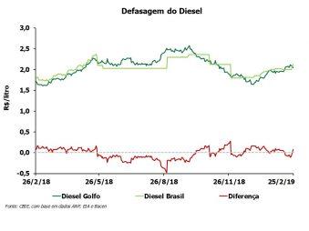 A defasagem do preço do óleo diesel está R$0,08/litro acima do preço do Golfo do México (EUA). Fonte: CBIE