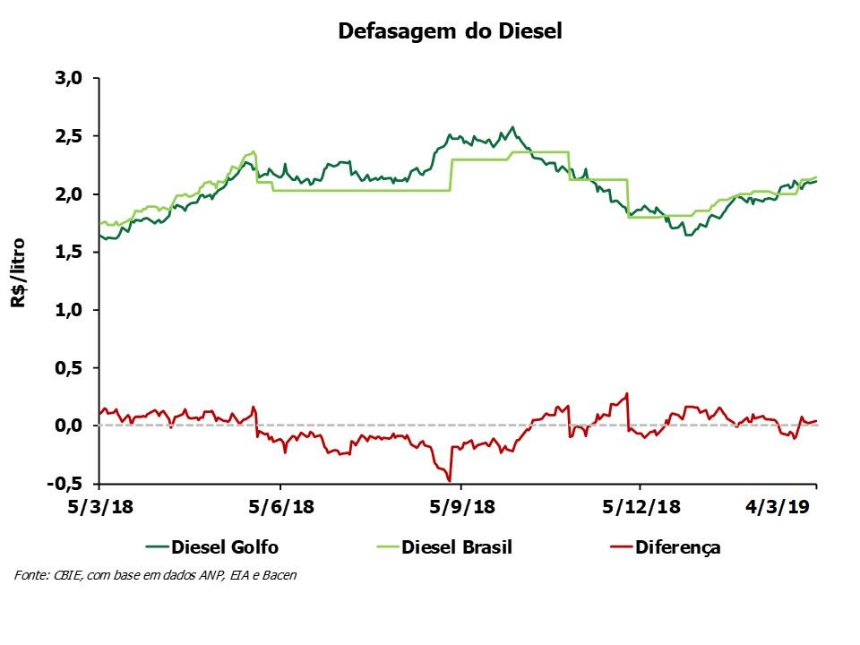 A defasagem do preço do óleo diesel está R$0,04/litro acima do preço do Golfo do México (EUA). Fonte: CBIE