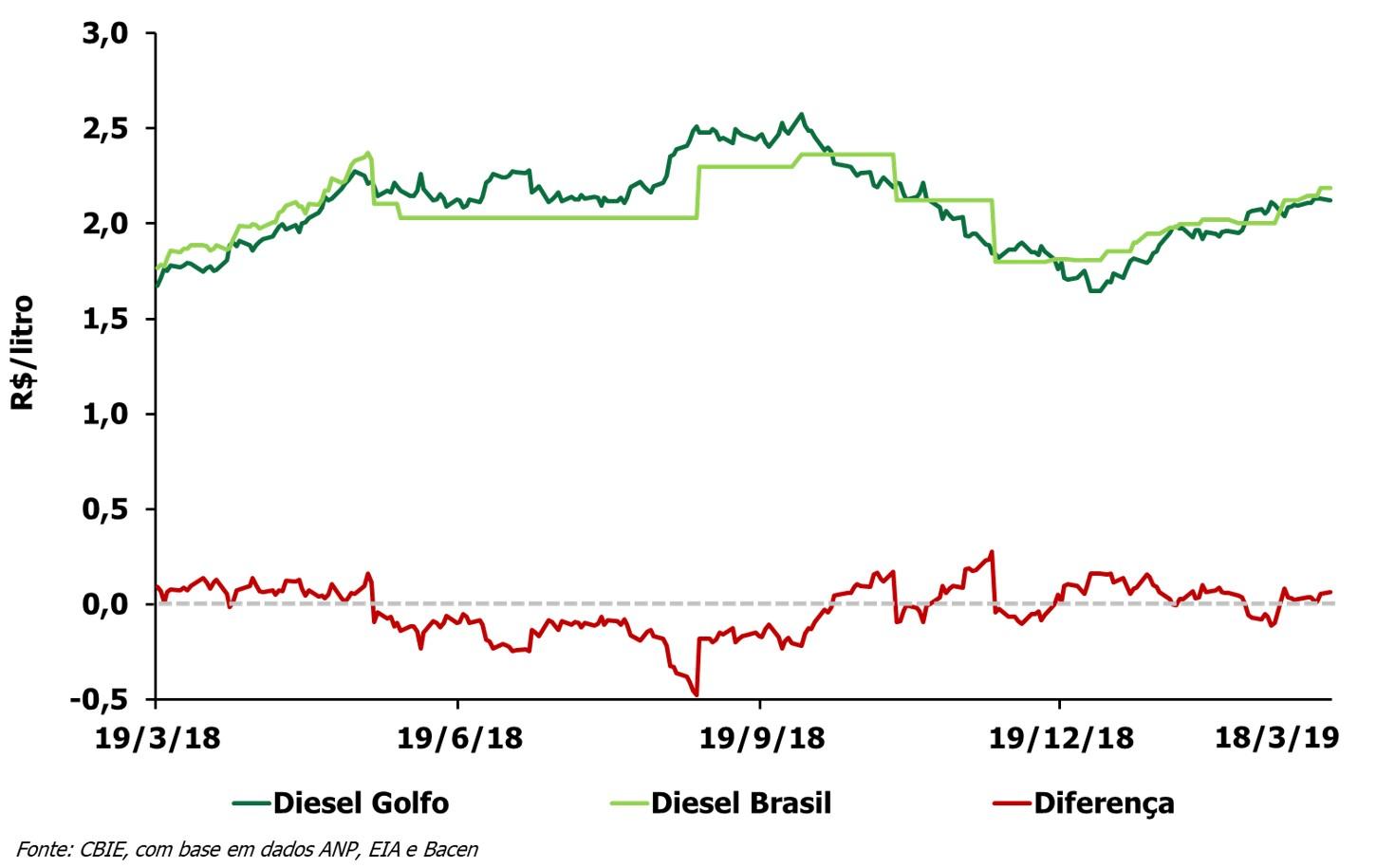 O preço do óleo diesel está R$0,11/litro acima do preço do Golfo do México (EUA). Veja a variação anual. (Fonte: CBIE)