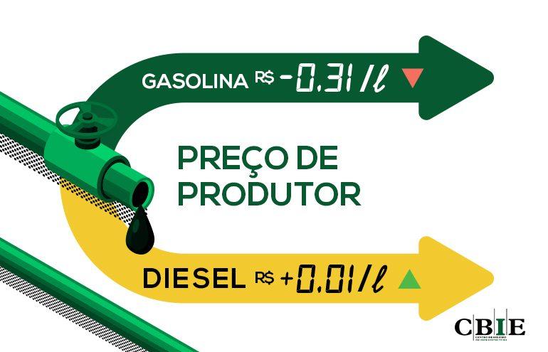 A defasagem do preço do óleo diesel R$0,01/litro acima e da gasolina R$0,31/litro abaixo do preço do Golfo do México (EUA). (Fonte: CBIE).