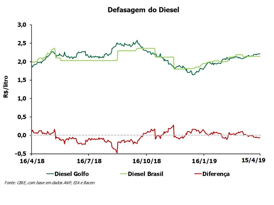 O preço do óleo diesel está R$0,07/litro abaixo do preço do Golfo do México (EUA). Veja a variação anual. (Fonte: CBIE)