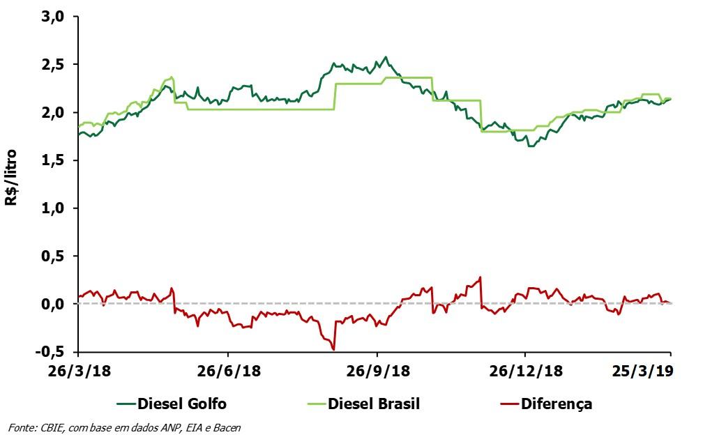 O preço do óleo diesel está R$0,01/litro acima do preço do Golfo do México (EUA). Veja a variação anual. (Fonte: CBIE)