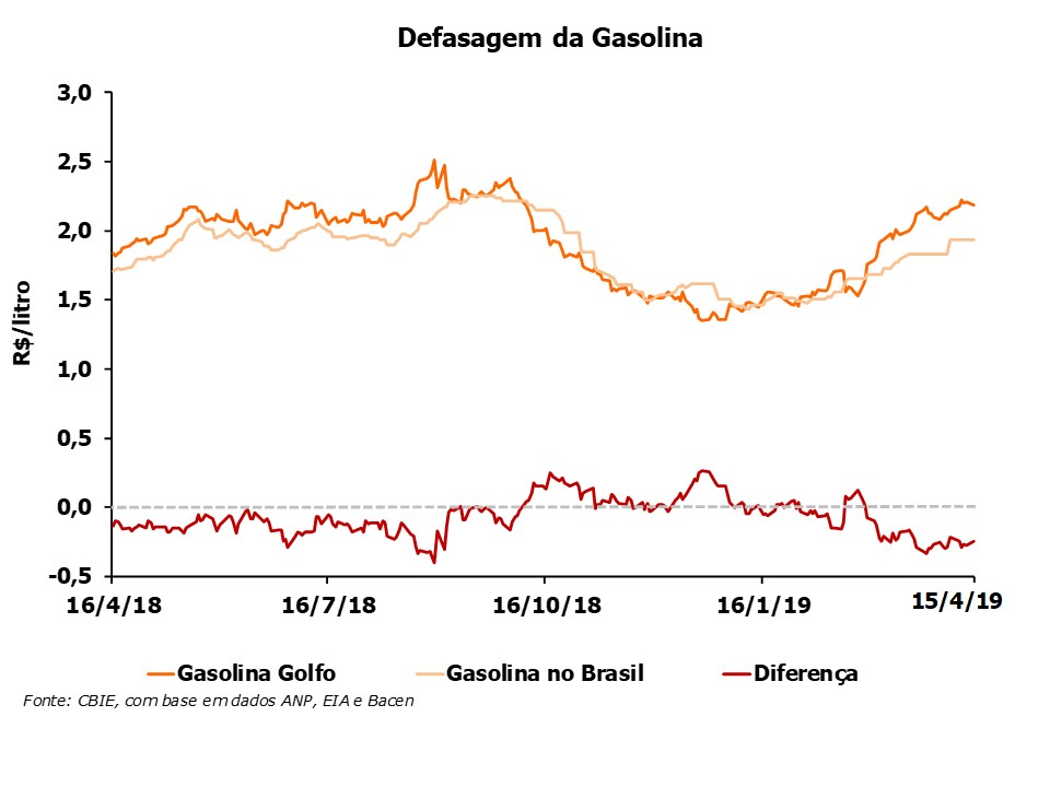 O preço da gasolina está R$0,25/litro abaixo do preço do Golfo do México (EUA). Veja a variação anual. (Fonte: CBIE)