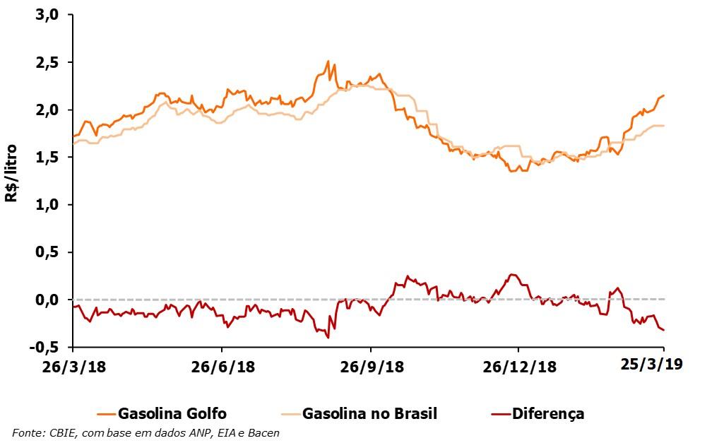 O preço da gasolina está R$0,31/litro abaixo do preço do Golfo do México (EUA). Veja a variação anual. (Fonte: CBIE)