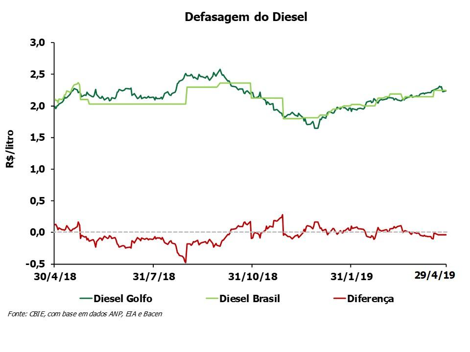 O preço do óleo diesel está R$0,01/litro abaixo do preço do Golfo do México (EUA). Veja a variação anual. (Fonte: CBIE)