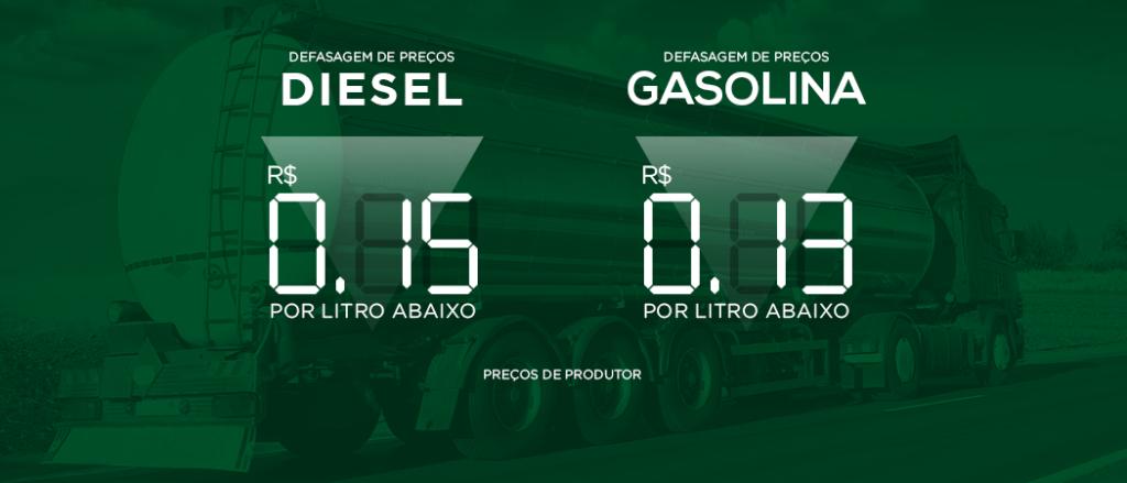 Preço gasolina cbie