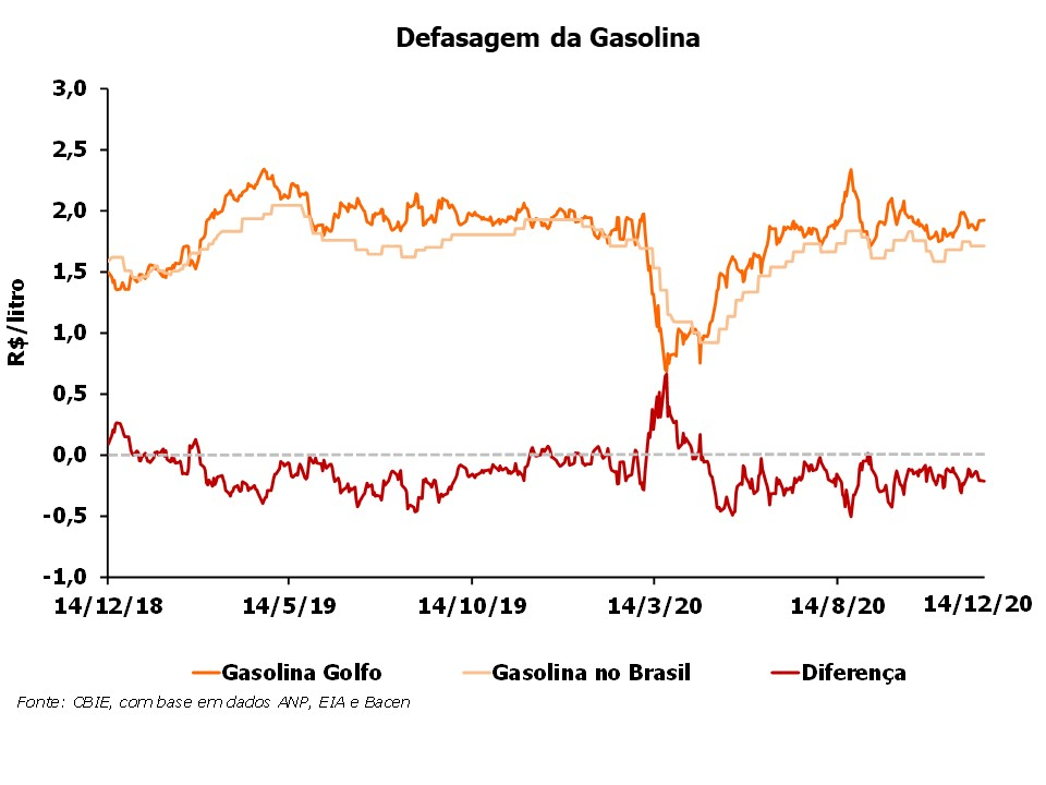 OPR_2020_Defasagem da Gasolina dez2