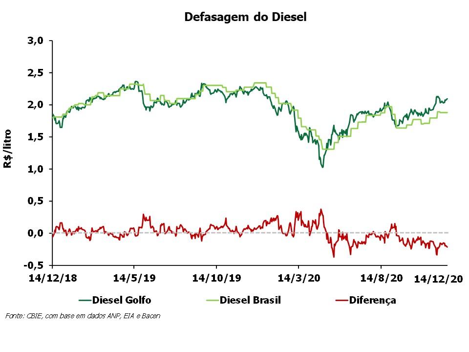 OPR_2020_Defasagem do Diesel dez2