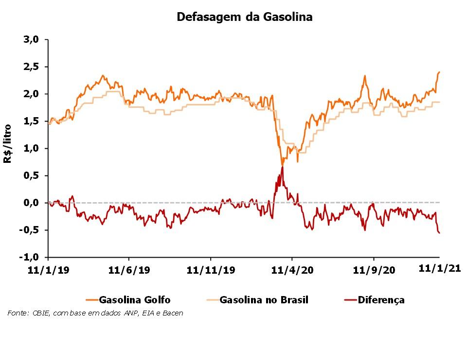OPR_2021_Defasagem da Gasolina jan2