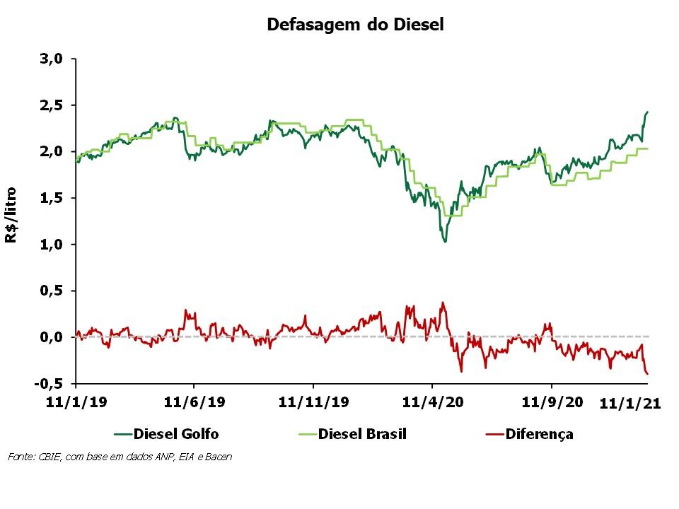 OPR_2021_Defasagem do Diesel jan21
