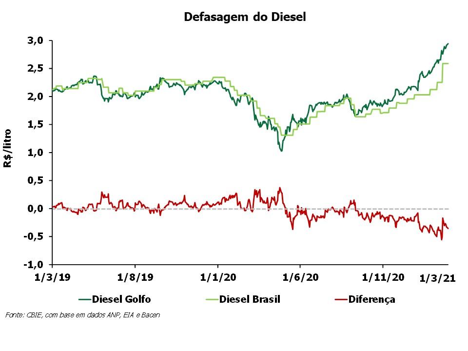 Preço diesel-CBIE