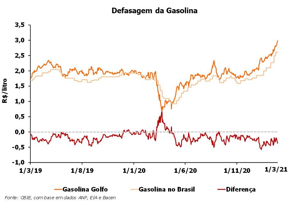 cbie-preço gasolina